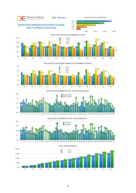 STATISTIQUES-VISITES-BLOG-EETD-2015